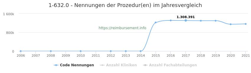 1-632.0 Nennungen der Prozeduren und Anzahl der einsetzenden Kliniken, Fachabteilungen pro Jahr