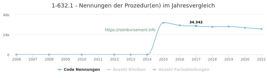 1-632.1 Nennungen der Prozeduren und Anzahl der einsetzenden Kliniken, Fachabteilungen pro Jahr
