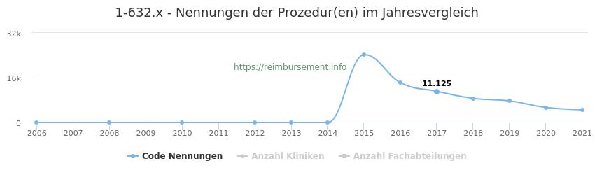 1-632.x Nennungen der Prozeduren und Anzahl der einsetzenden Kliniken, Fachabteilungen pro Jahr