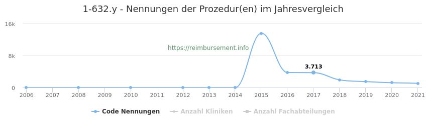 1-632.y Nennungen der Prozeduren und Anzahl der einsetzenden Kliniken, Fachabteilungen pro Jahr