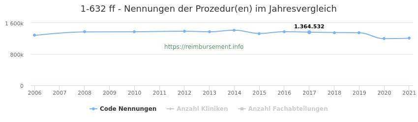 1-632 Nennungen der Prozeduren und Anzahl der einsetzenden Kliniken, Fachabteilungen pro Jahr