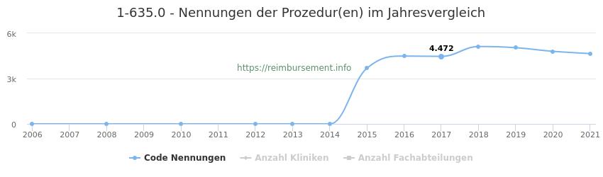 1-635.0 Nennungen der Prozeduren und Anzahl der einsetzenden Kliniken, Fachabteilungen pro Jahr