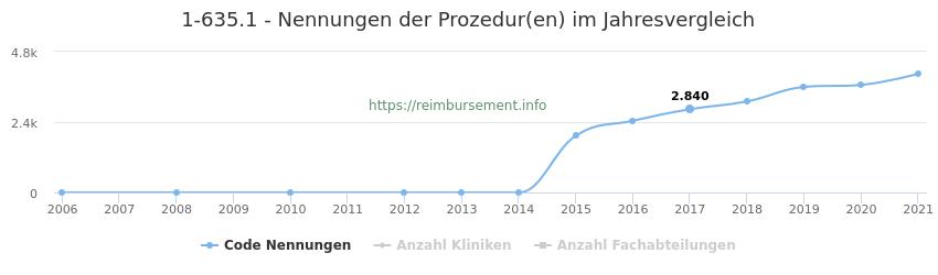1-635.1 Nennungen der Prozeduren und Anzahl der einsetzenden Kliniken, Fachabteilungen pro Jahr