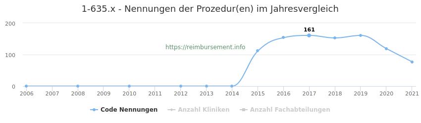 1-635.x Nennungen der Prozeduren und Anzahl der einsetzenden Kliniken, Fachabteilungen pro Jahr