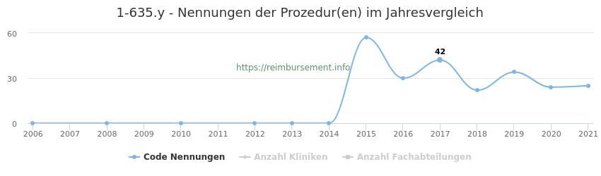 1-635.y Nennungen der Prozeduren und Anzahl der einsetzenden Kliniken, Fachabteilungen pro Jahr