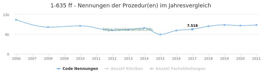1-635 Nennungen der Prozeduren und Anzahl der einsetzenden Kliniken, Fachabteilungen pro Jahr