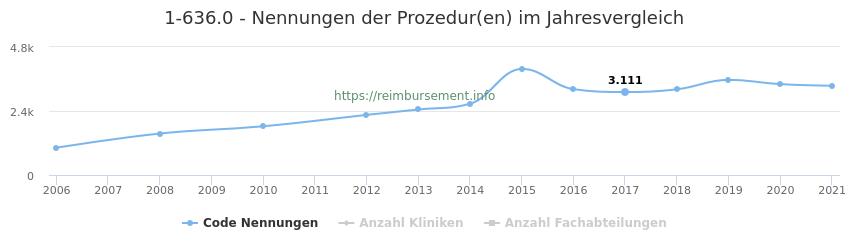 1-636.0 Nennungen der Prozeduren und Anzahl der einsetzenden Kliniken, Fachabteilungen pro Jahr