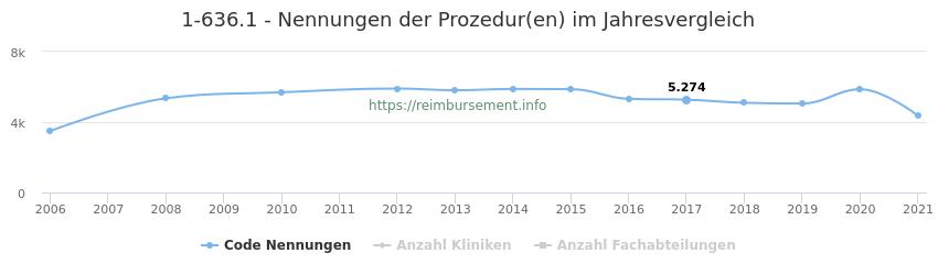 1-636.1 Nennungen der Prozeduren und Anzahl der einsetzenden Kliniken, Fachabteilungen pro Jahr