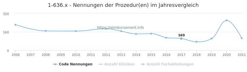 1-636.x Nennungen der Prozeduren und Anzahl der einsetzenden Kliniken, Fachabteilungen pro Jahr