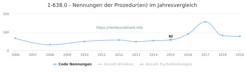 1-638.0 Nennungen der Prozeduren und Anzahl der einsetzenden Kliniken, Fachabteilungen pro Jahr