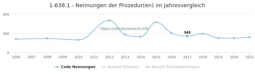 1-638.1 Nennungen der Prozeduren und Anzahl der einsetzenden Kliniken, Fachabteilungen pro Jahr