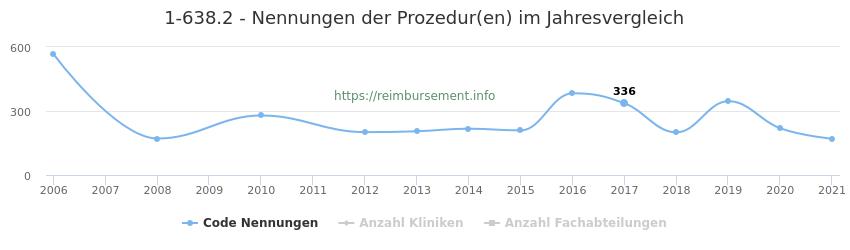1-638.2 Nennungen der Prozeduren und Anzahl der einsetzenden Kliniken, Fachabteilungen pro Jahr