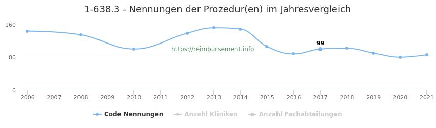 1-638.3 Nennungen der Prozeduren und Anzahl der einsetzenden Kliniken, Fachabteilungen pro Jahr