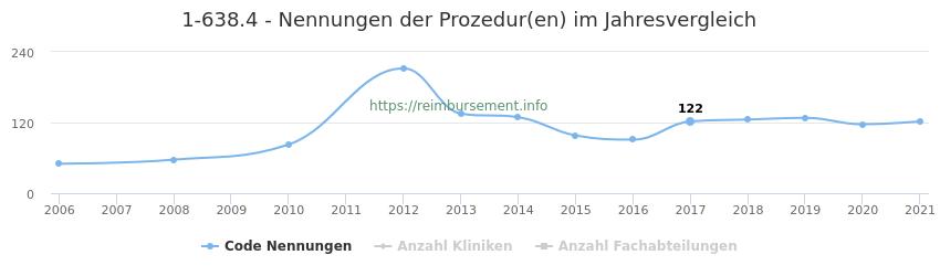 1-638.4 Nennungen der Prozeduren und Anzahl der einsetzenden Kliniken, Fachabteilungen pro Jahr