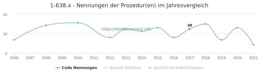 1-638.x Nennungen der Prozeduren und Anzahl der einsetzenden Kliniken, Fachabteilungen pro Jahr