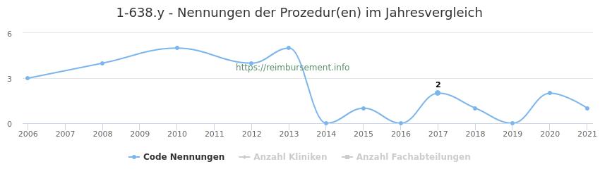 1-638.y Nennungen der Prozeduren und Anzahl der einsetzenden Kliniken, Fachabteilungen pro Jahr