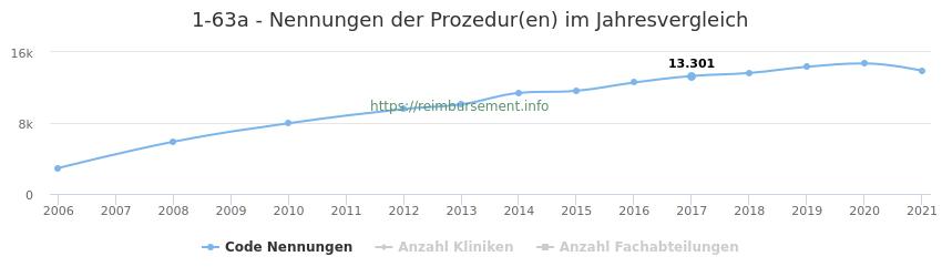 1-63a Nennungen der Prozeduren und Anzahl der einsetzenden Kliniken, Fachabteilungen pro Jahr