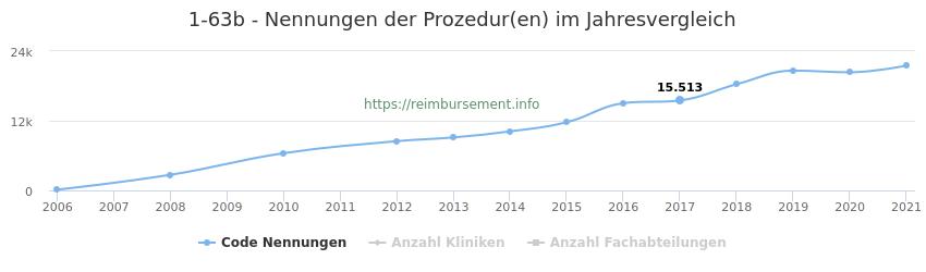 1-63b Nennungen der Prozeduren und Anzahl der einsetzenden Kliniken, Fachabteilungen pro Jahr