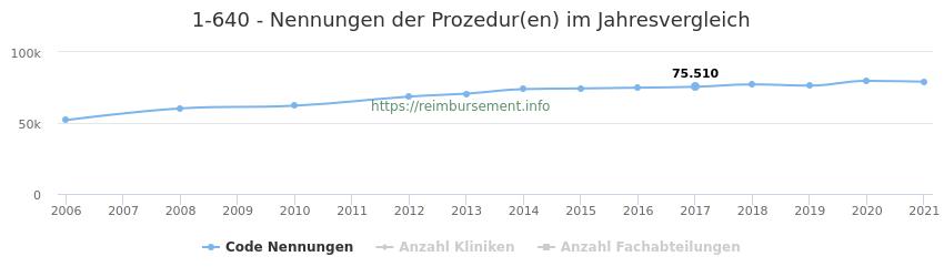 1-640 Nennungen der Prozeduren und Anzahl der einsetzenden Kliniken, Fachabteilungen pro Jahr