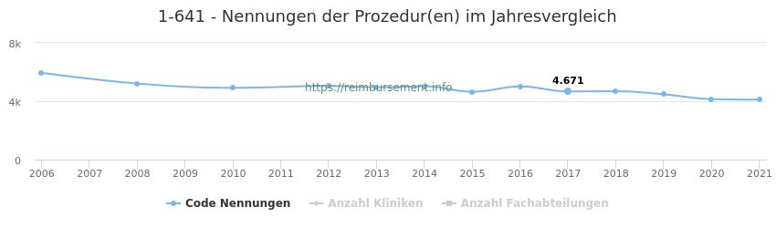 1-641 Nennungen der Prozeduren und Anzahl der einsetzenden Kliniken, Fachabteilungen pro Jahr