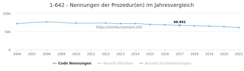 1-642 Nennungen der Prozeduren und Anzahl der einsetzenden Kliniken, Fachabteilungen pro Jahr