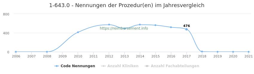 1-643.0 Nennungen der Prozeduren und Anzahl der einsetzenden Kliniken, Fachabteilungen pro Jahr