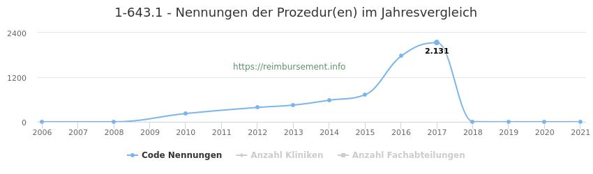 1-643.1 Nennungen der Prozeduren und Anzahl der einsetzenden Kliniken, Fachabteilungen pro Jahr
