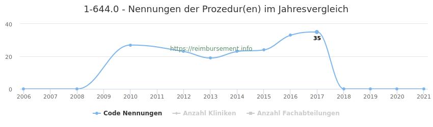 1-644.0 Nennungen der Prozeduren und Anzahl der einsetzenden Kliniken, Fachabteilungen pro Jahr