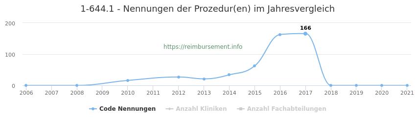 1-644.1 Nennungen der Prozeduren und Anzahl der einsetzenden Kliniken, Fachabteilungen pro Jahr