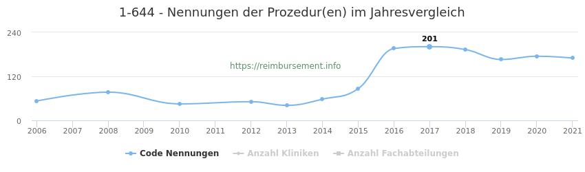 1-644 Nennungen der Prozeduren und Anzahl der einsetzenden Kliniken, Fachabteilungen pro Jahr