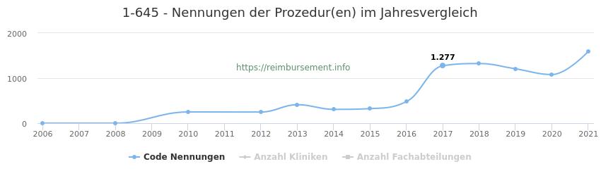 1-645 Nennungen der Prozeduren und Anzahl der einsetzenden Kliniken, Fachabteilungen pro Jahr