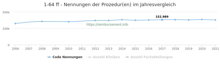 1-64 Nennungen der Prozeduren und Anzahl der einsetzenden Kliniken, Fachabteilungen pro Jahr