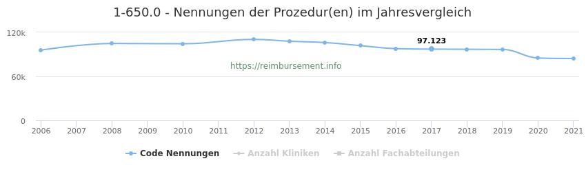 1-650.0 Nennungen der Prozeduren und Anzahl der einsetzenden Kliniken, Fachabteilungen pro Jahr