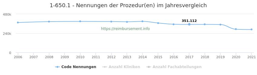 1-650.1 Nennungen der Prozeduren und Anzahl der einsetzenden Kliniken, Fachabteilungen pro Jahr