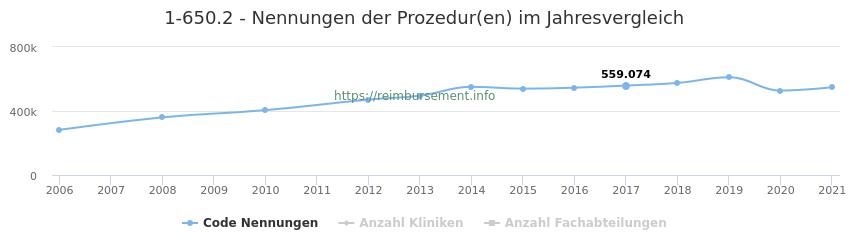 1-650.2 Nennungen der Prozeduren und Anzahl der einsetzenden Kliniken, Fachabteilungen pro Jahr