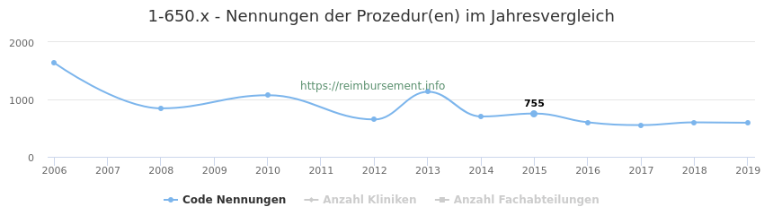 1-650.x Nennungen der Prozeduren und Anzahl der einsetzenden Kliniken, Fachabteilungen pro Jahr