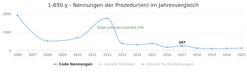 1-650.y Nennungen der Prozeduren und Anzahl der einsetzenden Kliniken, Fachabteilungen pro Jahr