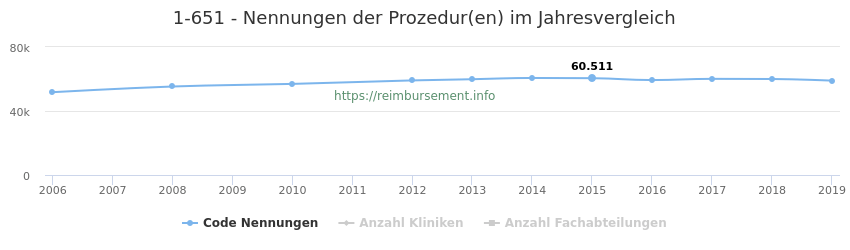 1-651 Nennungen der Prozeduren und Anzahl der einsetzenden Kliniken, Fachabteilungen pro Jahr