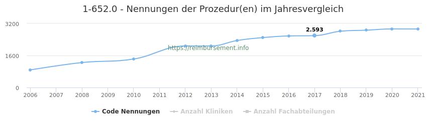 1-652.0 Nennungen der Prozeduren und Anzahl der einsetzenden Kliniken, Fachabteilungen pro Jahr