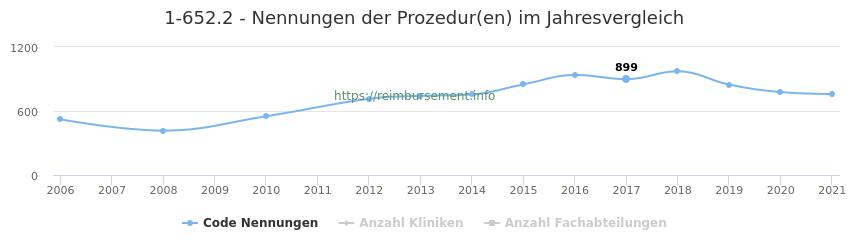 1-652.2 Nennungen der Prozeduren und Anzahl der einsetzenden Kliniken, Fachabteilungen pro Jahr