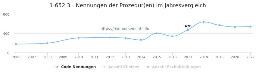 1-652.3 Nennungen der Prozeduren und Anzahl der einsetzenden Kliniken, Fachabteilungen pro Jahr