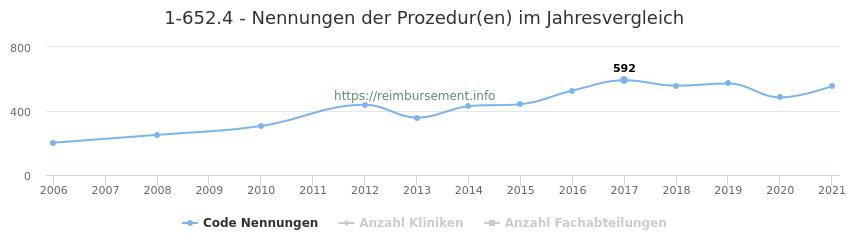1-652.4 Nennungen der Prozeduren und Anzahl der einsetzenden Kliniken, Fachabteilungen pro Jahr