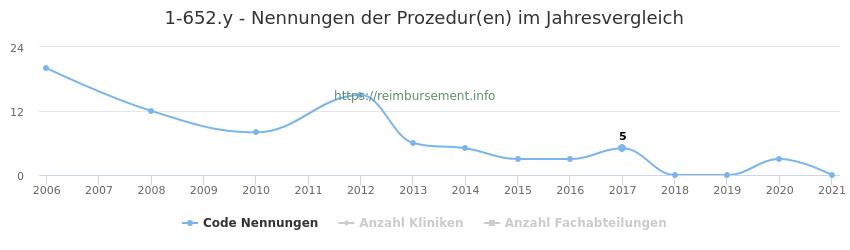 1-652.y Nennungen der Prozeduren und Anzahl der einsetzenden Kliniken, Fachabteilungen pro Jahr