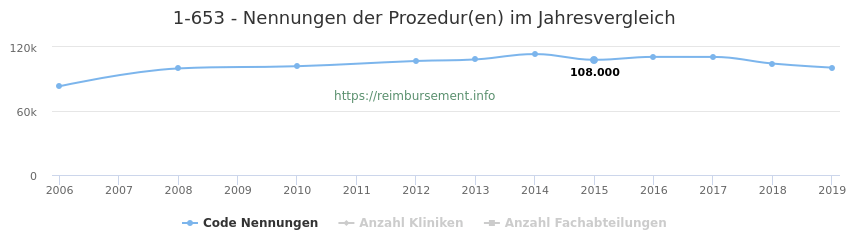 1-653 Nennungen der Prozeduren und Anzahl der einsetzenden Kliniken, Fachabteilungen pro Jahr