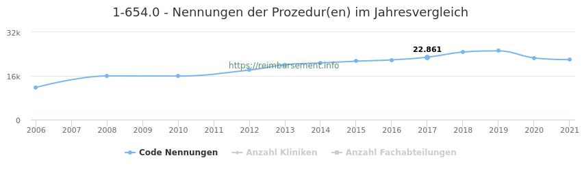 1-654.0 Nennungen der Prozeduren und Anzahl der einsetzenden Kliniken, Fachabteilungen pro Jahr