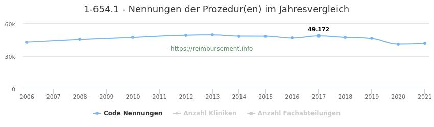 1-654.1 Nennungen der Prozeduren und Anzahl der einsetzenden Kliniken, Fachabteilungen pro Jahr