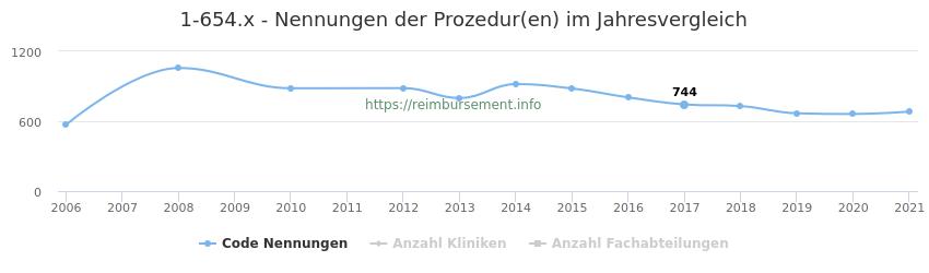 1-654.x Nennungen der Prozeduren und Anzahl der einsetzenden Kliniken, Fachabteilungen pro Jahr