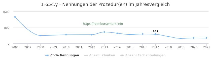 1-654.y Nennungen der Prozeduren und Anzahl der einsetzenden Kliniken, Fachabteilungen pro Jahr