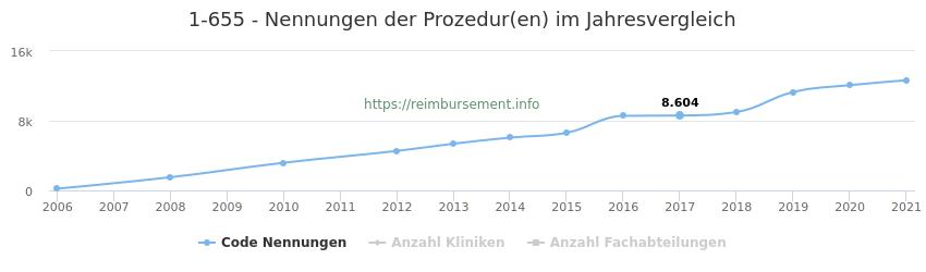 1-655 Nennungen der Prozeduren und Anzahl der einsetzenden Kliniken, Fachabteilungen pro Jahr