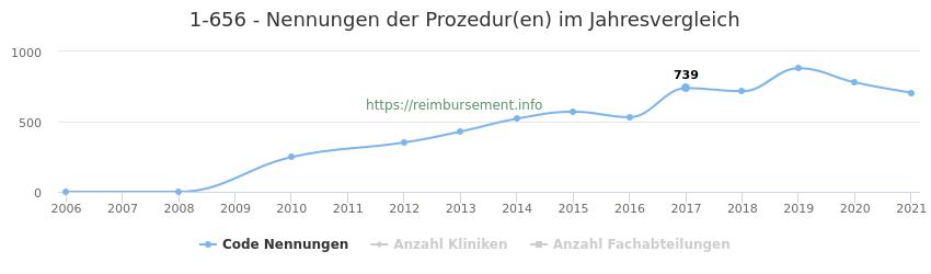 1-656 Nennungen der Prozeduren und Anzahl der einsetzenden Kliniken, Fachabteilungen pro Jahr